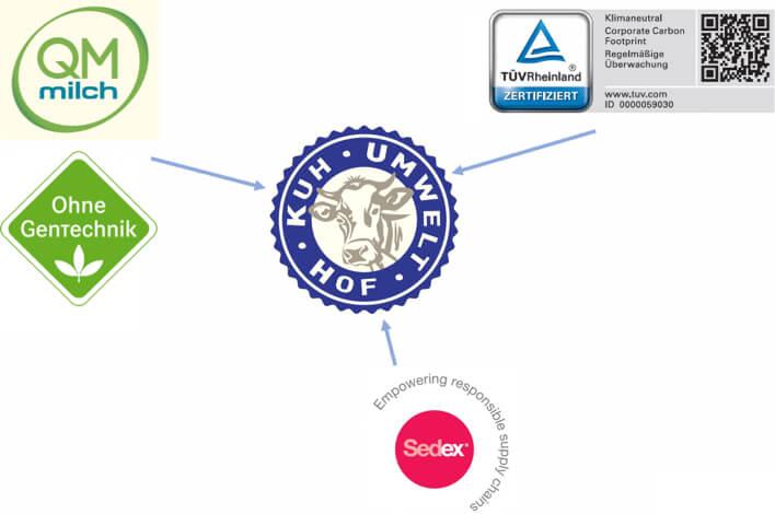 OMIRA Nachhaltigkeitsprogramm